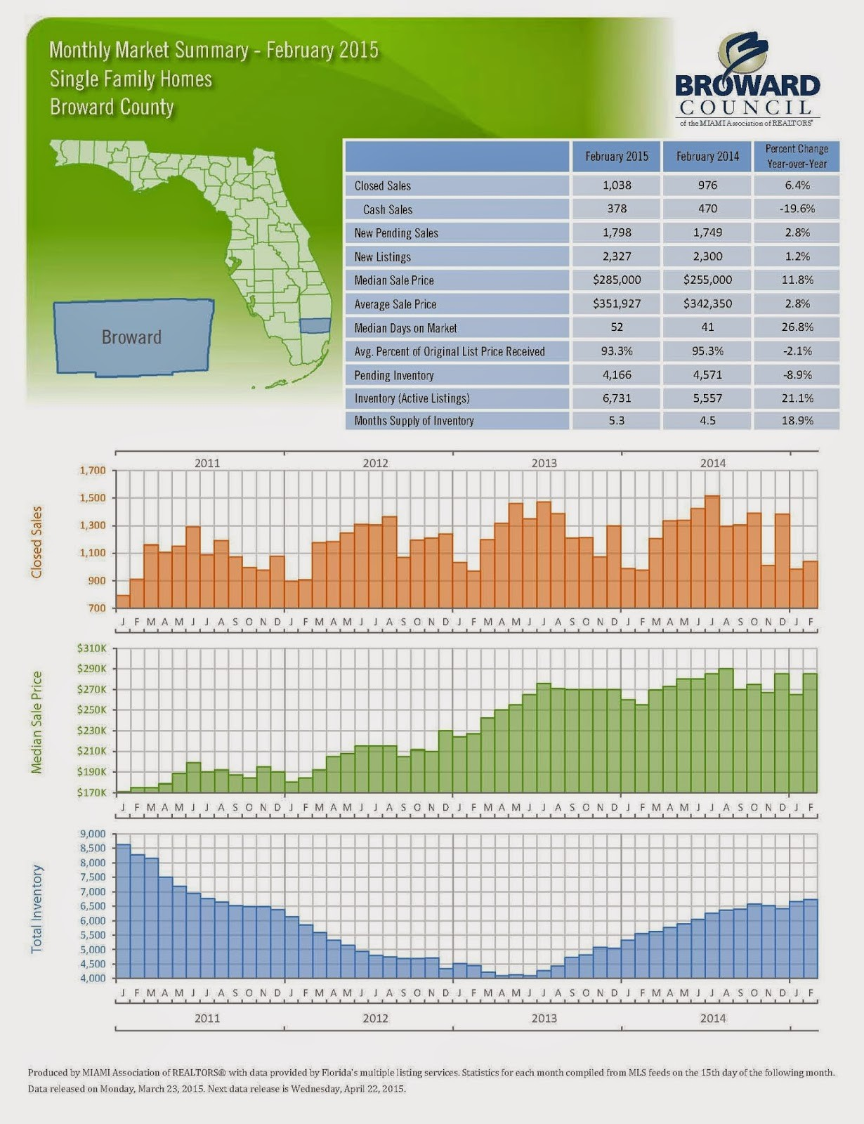 Denah Rumah Hd Monthly Market Summary February 2015 Broward County Fl Ssre